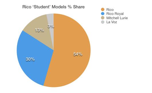 Rico Student Level Percentages