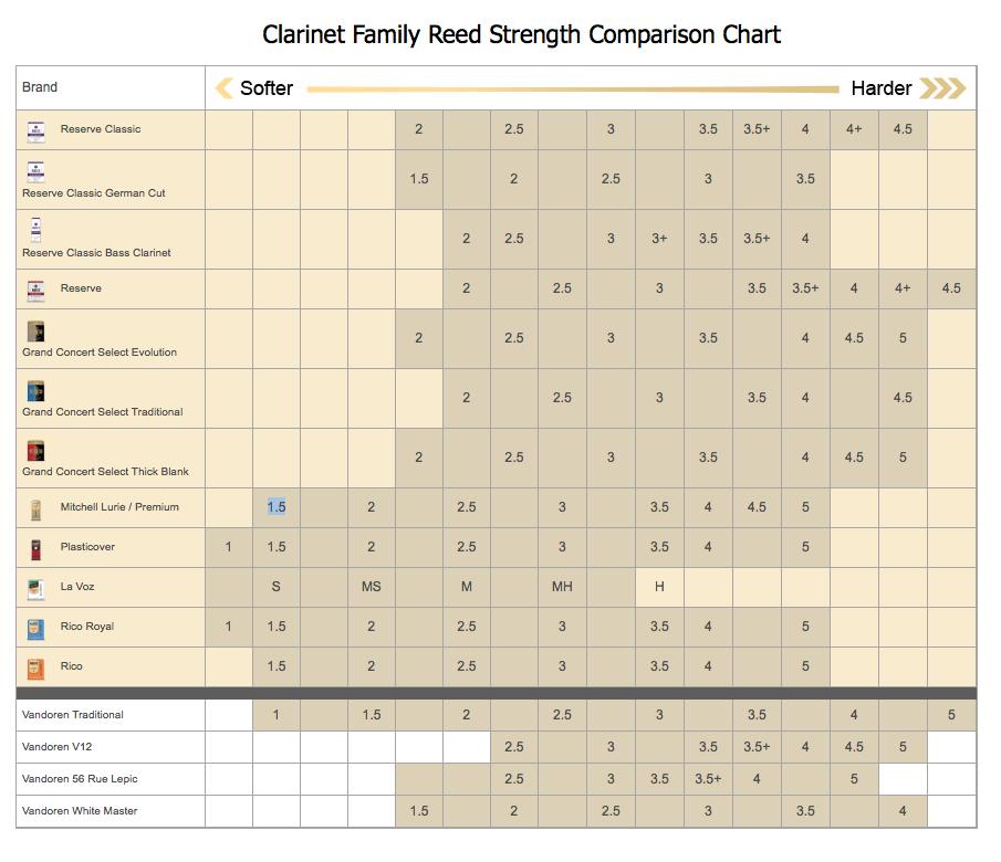 Rico/D'Addario Reed Comparison Chart