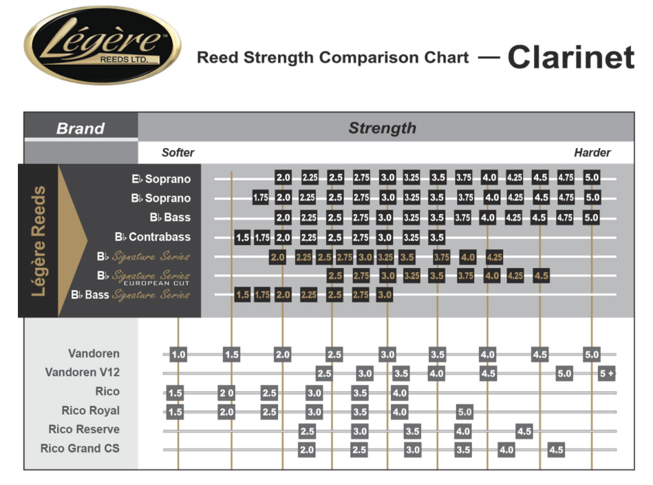 Legere Reed Chart