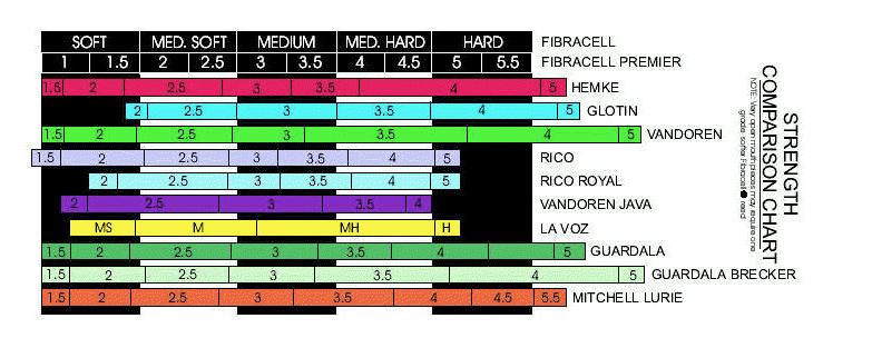 Fibracell Reed Chart